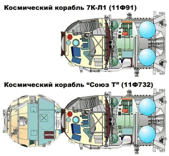 Габариты космического корабля